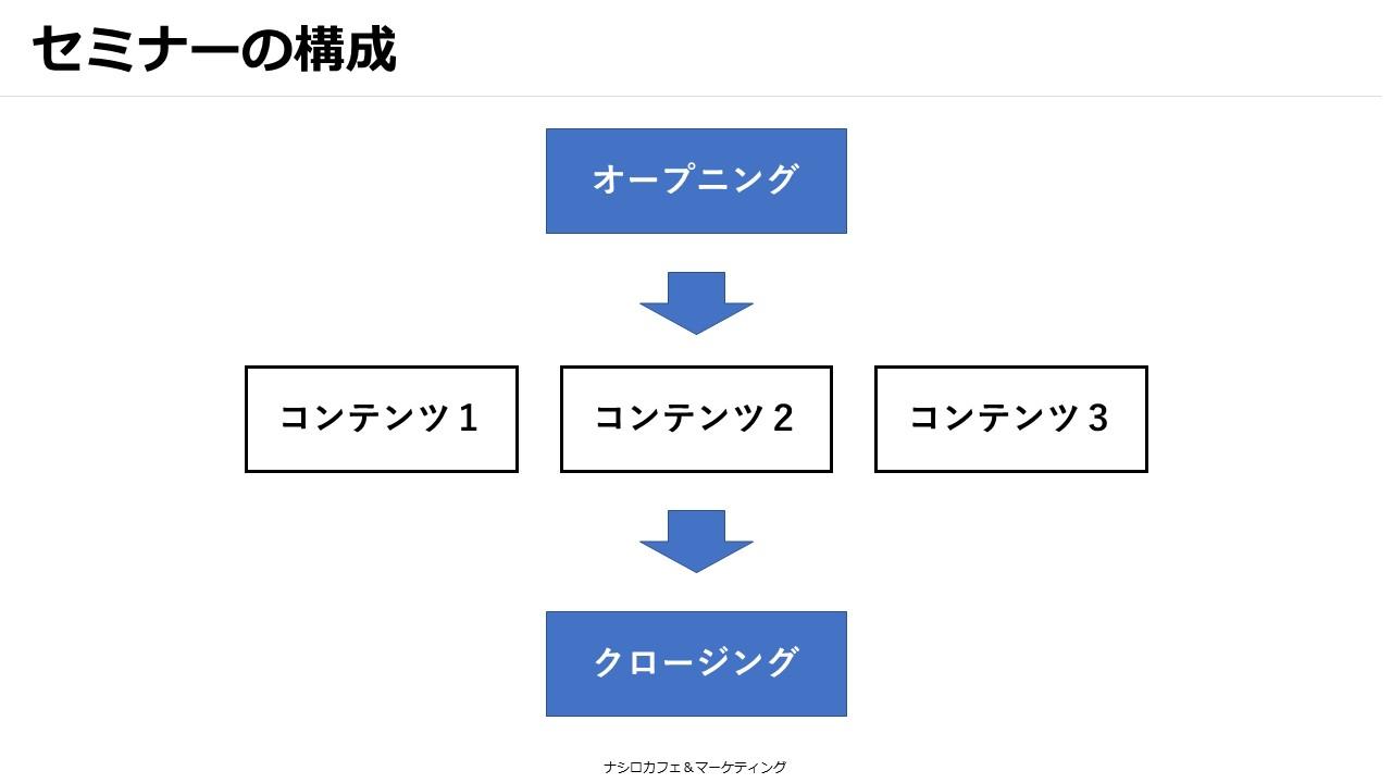 講座の構成